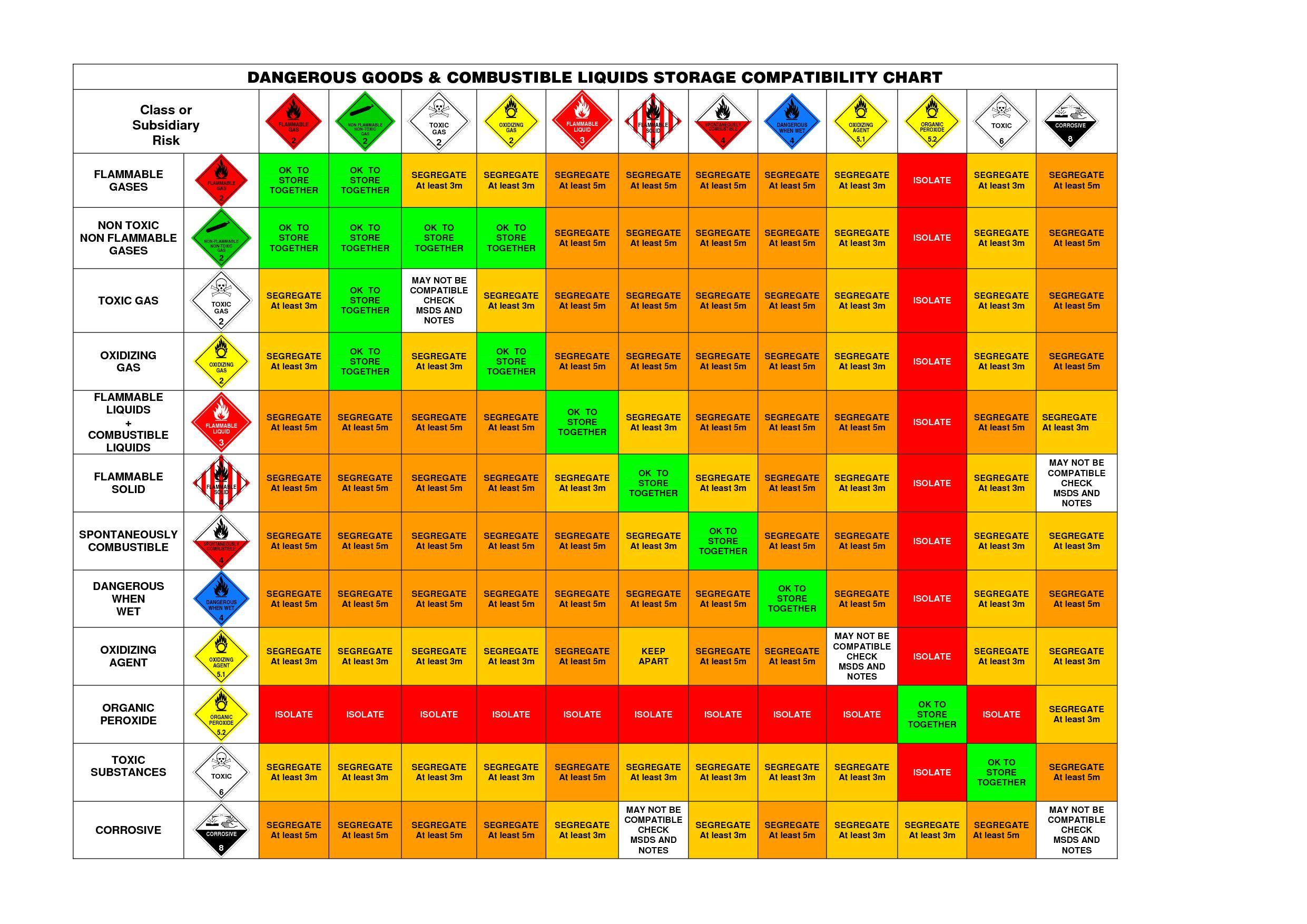 Carriage of hazardous goods buycottarizona
